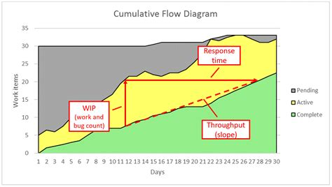 cumulative flow diagram excel productivity mechanics i m wright s code