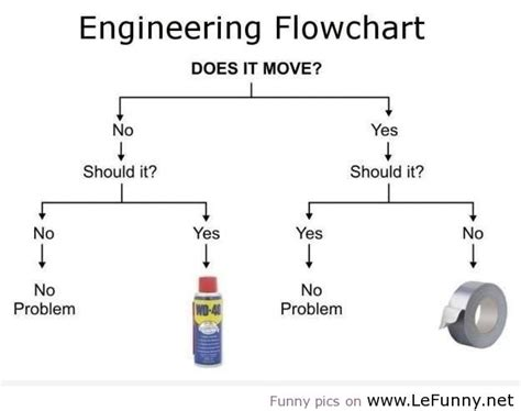 engineers flowchart gcfe 187 engineering jokes