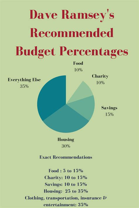 percentage budget template percentage budget template 28 images percentage budget