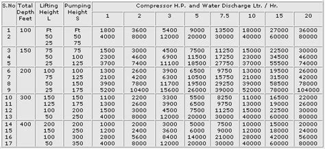 water motor price list india borewell compressor pumps manufacturer from india