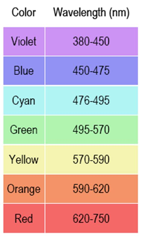 color of hydrogen related keywords suggestions for helium wavelengths of