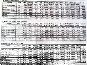 grilla salarial docente 2016 suteba pcia bs as el aumento en la grilla salarial propuesta