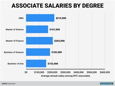 Mba Associate Program by This Is How Much You Can To Earn On Wall Based