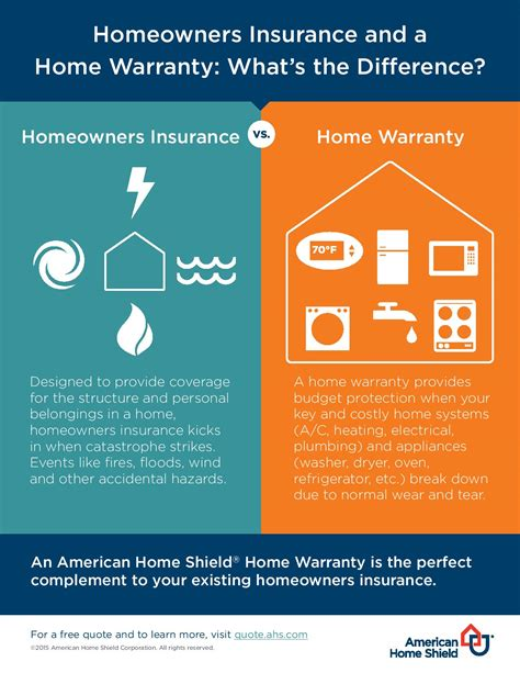 does homeowners insurance cover electrical problems free