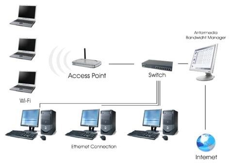 membuat jaringan lan wifi membuat jaringan wi fi sendiri network indonesia