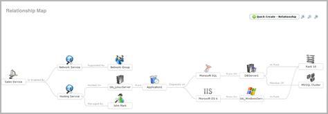relationship mapping software configuration management database cmdb asset management