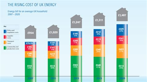 why uk energy prices been rising so much the