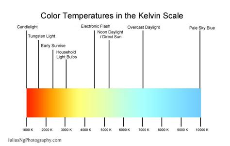 kelvin color chart kelvin scale search kelvin colour scale