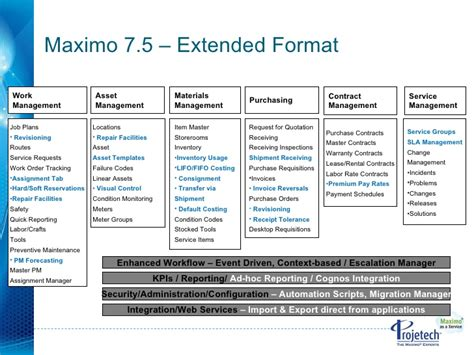 Maximo 7 5 New Features Ad Hoc Report Request Form Template