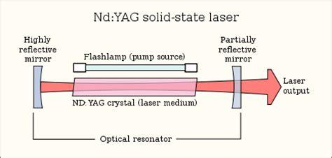 laser diodes gain medium laser construction