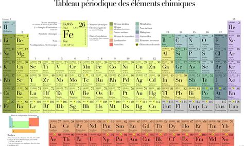 16 Periodic Table by Free Vector Graphic Periodic Table Table Chemistry