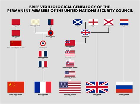 United Nations Nation 5 by Brief Vexillological Genealogy Of The Permanent Members Of