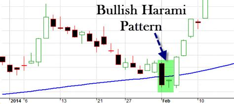 holding pattern course reversal not required amibroker afl for the bullish harami pattern
