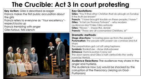 themes of act 3 of the crucible the crucible miss ryan s gcse english media