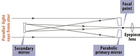 reflector telescope diagram figure gregorian reflecting telescope 1663
