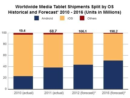 Tablet Android Apple will android tablet really overtake apple by 2015
