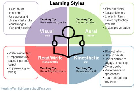 Read Write Learning Style Essay by Personality And Learning Styles How To Individualize Your Homeschool Healthy Family