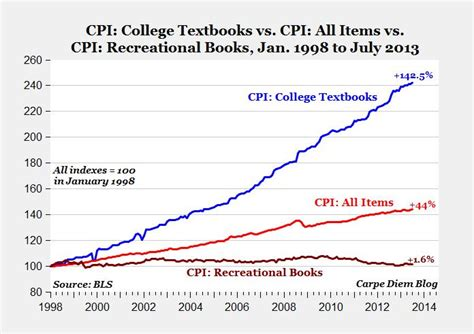 why college is now a complete scam books college textbook price scam why has the cost of basic