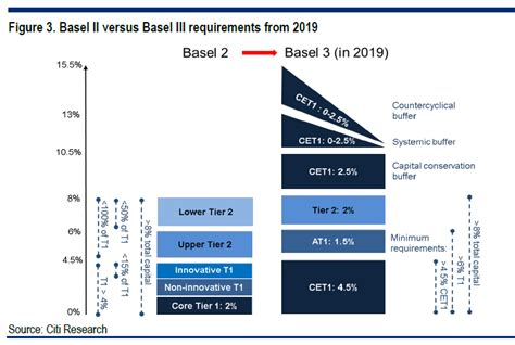 capital requirements banks basel iii will create new 1 trillion hybrid debt market