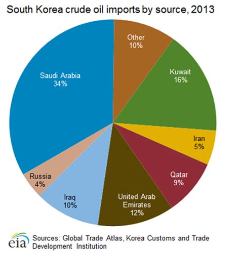korea perillaoil production 2013 south korea hungry for oil and gas