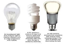 Bathroom Light Bulb Types The Solera Small Bathroom Remodel Ideas Types Of Light Bulbs