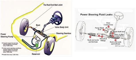Karet Boot Power Steering pengertian power steering