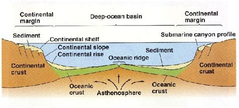Continental Shelf Slope And Rise by Ch 1 Planet Earth Geology 1401 With Portugal At Auburn