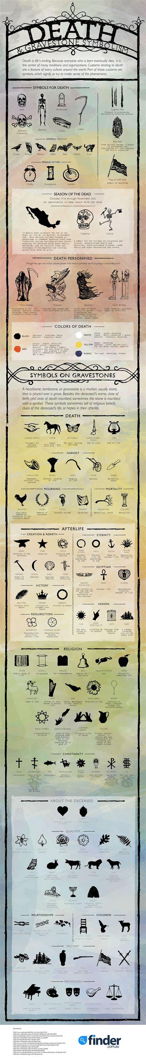 Deceased Finder And Gravestone Symbolism Infographic Finder Au