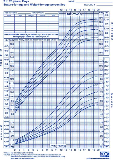 growing chart pediatric growth chart learn how to create a pediatric