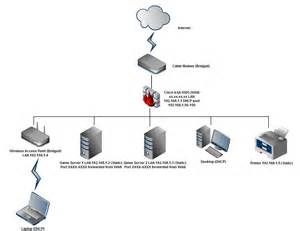 best home network design networking home network setup incorporating cisco asa