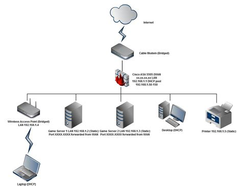 cisco home network design networking home network setup incorporating cisco asa