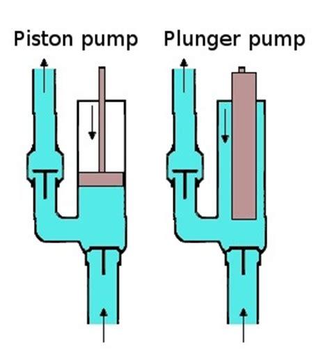 Power Lifier Pabrikan macam macam pompa positive displacement artikel