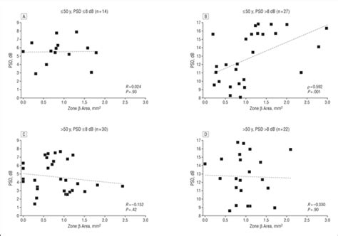 psd pattern standard deviation risk factors for normal tension glaucoma among subgroups
