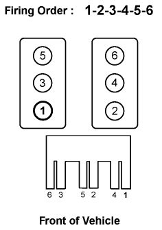 We need a picture diagram the correct cylinders ID with