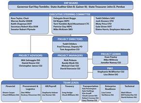 best photos of it governance structure chart governance
