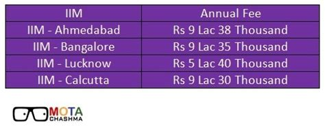 Lucknow Mba Fees by What Are The Total Fees Of An Mba From Iim
