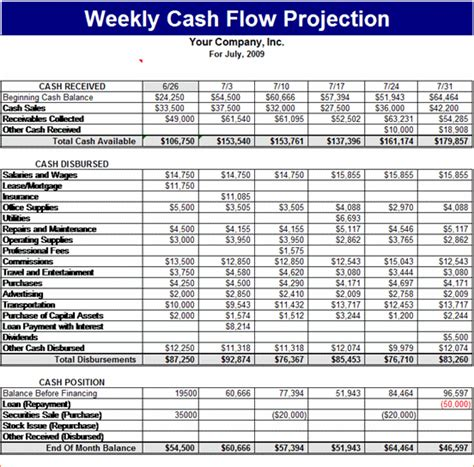 8 cash flow forecast template procedure template sle