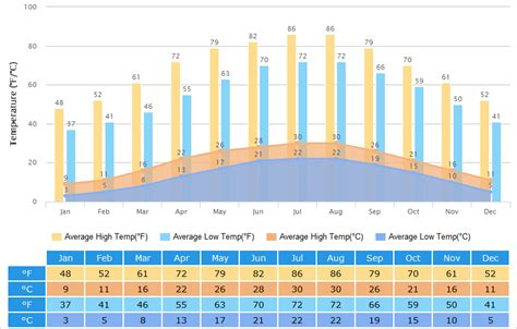 taiwan new year weather chengdu weather climate with weather forecast best time