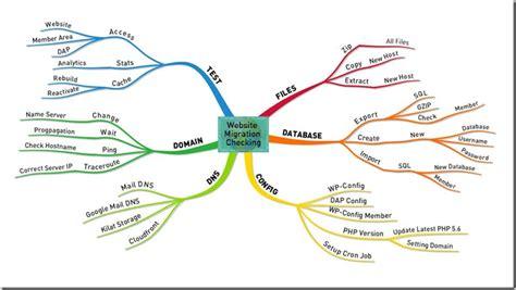 software untuk membuat mind map aplikasi mind map untuk professional