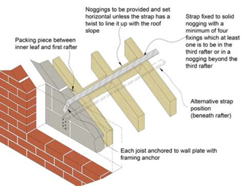 anchor straps for roof rafters all strapped in how to use lateral restraints during