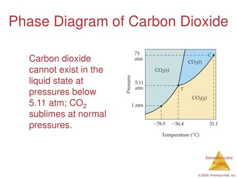 consider this phase diagram for carbon dioxide ppt evaporation vapor pressure and intermolecular