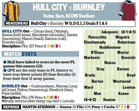 hull daily news online hull events hull daily mail hull vs burnley team news time probable line ups