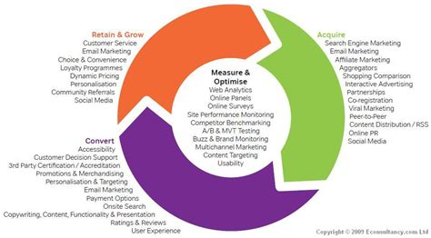 marketing cycle diagram digital marketing cycle diagram realwire realresource