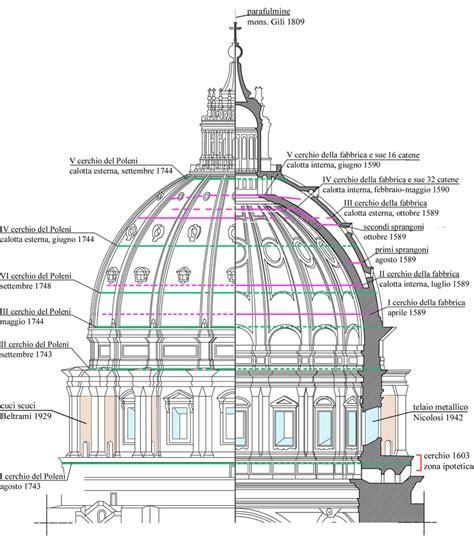 cupola san pietro visita cupola di san pietro esempio eccellente arketipo