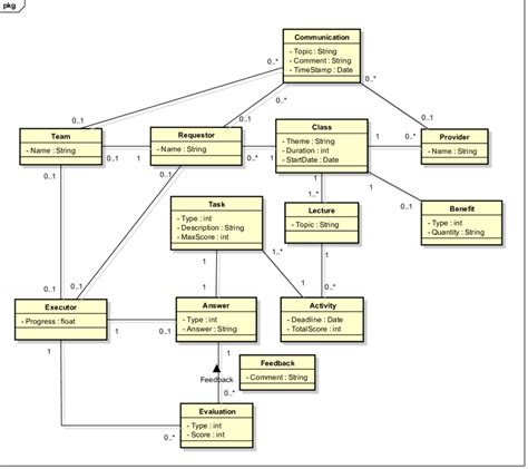 class diagram design tool class diagram design tool images how to guide and refrence