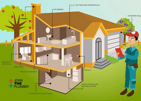 City Plumbing Peterborough by Buying A Home In Peterborough Call Us The