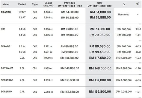 kia service price list kia prices between rm200 to rm2 000 after gst