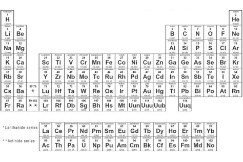 Periodic Table With Molar Masses by The Changing Periodic Table School Of Chemistry