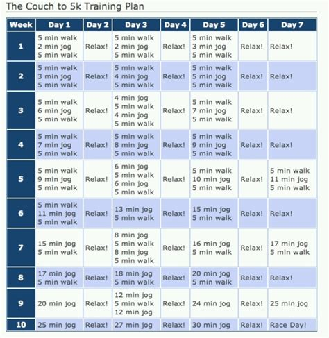 couch to 5k chart couch to 5k health and fitness pinterest