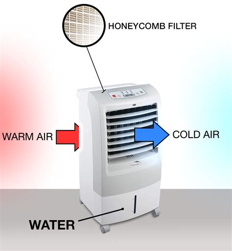 Jerigen Tempat Air Portable 15l 15l portable evaporative air cooler air purifier with anti bacterial ioniser and humidifier
